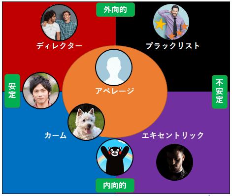 LINEプロフィール画像別5つのタイプ