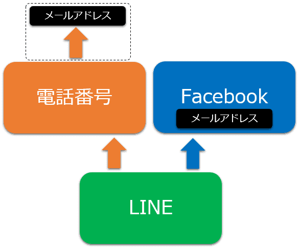 LINEにおける電話番号、Facebook、メールアドレスの関係性
